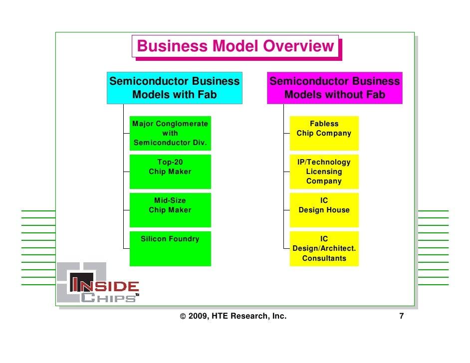 Design house business model