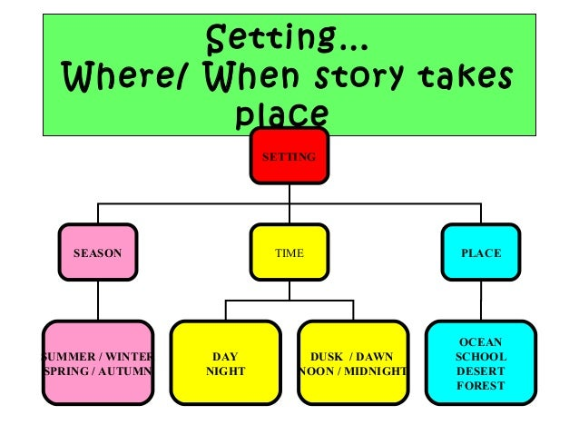 setting of two kinds short story Short story elements setting: plot: conflict: there are several aspects of a story's setting to consider when examining how setting there are two types of.