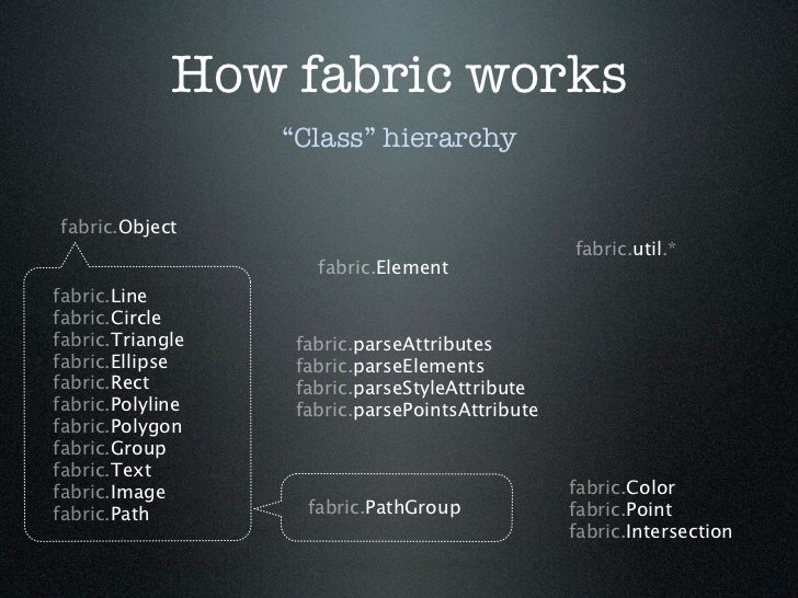"How fabric works                  ""Class"" hierarchyfabric.Object                                                 fabric.ut..."
