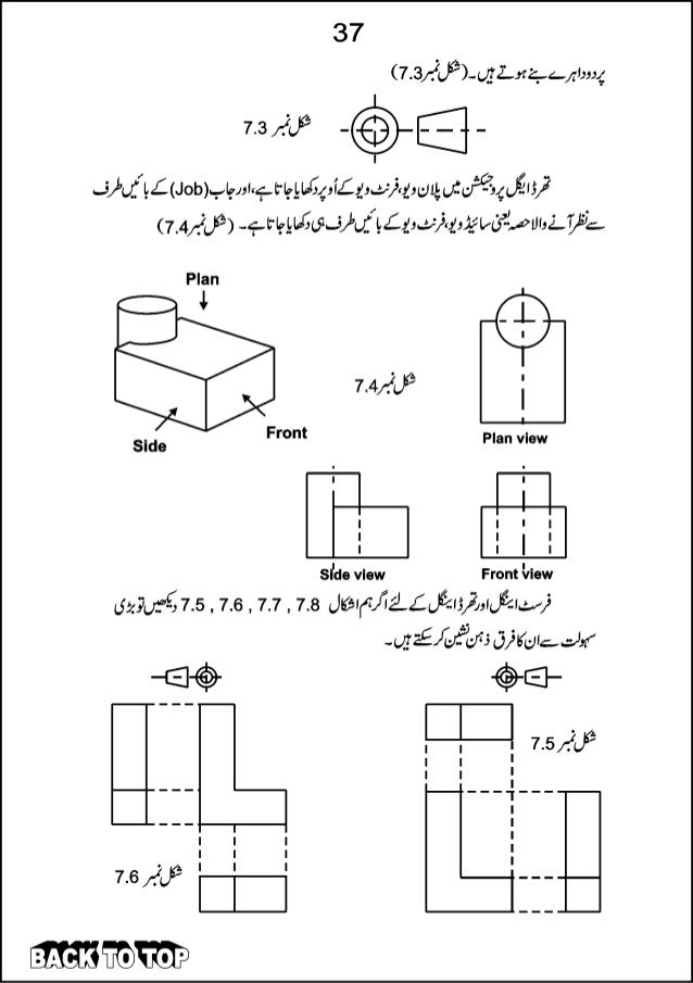 Fabrication In Urdu