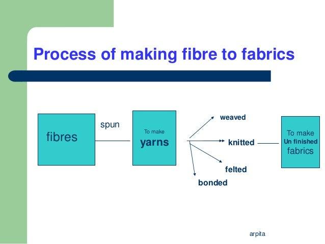 Fabric Amp Fibres
