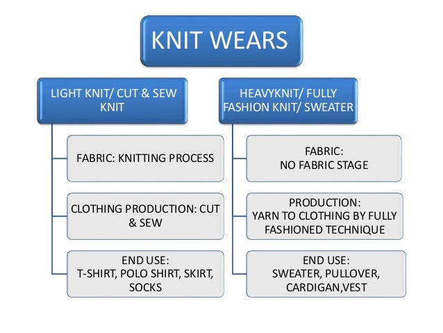 Knit Fabric Production Process : Fabric for clothing knit