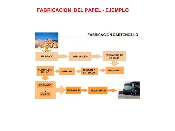 FABRICACION  DEL PAPEL - EJEMPLO