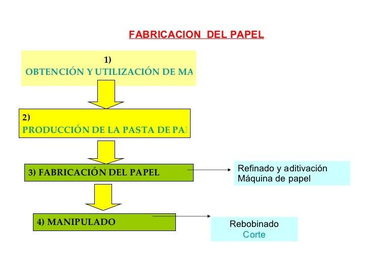 FABRICACIONDELPAPEL Slide 3