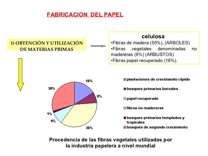 1) OBTENCIÓN Y UTILIZACIÓN DE MATERIAS PRIMAS FABRICACION  DEL PAPEL <ul><li>celulosa  </li></ul><ul><li>Fibras de madera ...