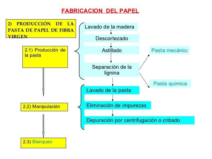 2) PRODUCCIÓN DE LA PASTA DE PAPEL DE FIBRA VIRGEN 2.1) Producción de la pasta 2.2) Manipulación 2.3)  Blanqueo Lavado de ...