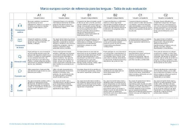 Marco europeo común de referencia para las lenguas - Tabla de auto evaluación A1 Usuario básico A2 Usuario básico B1 Usuar...
