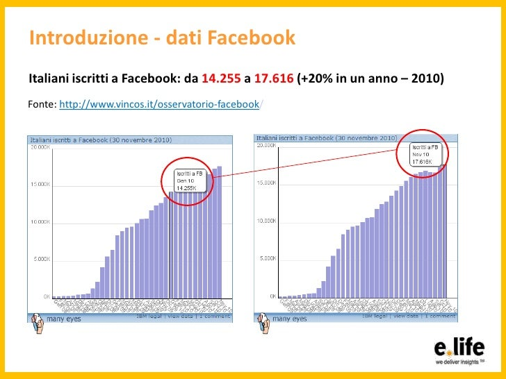 Facciamo parlare facebook Slide 3