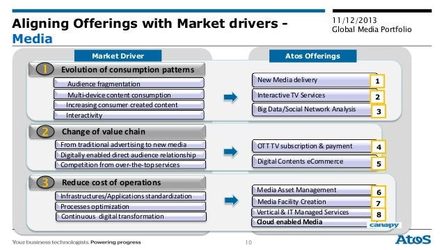 10 11/12/2013 Global Media Portfolio Aligning Offerings with Market drivers - Media Audience fragmentation Multi-device co...