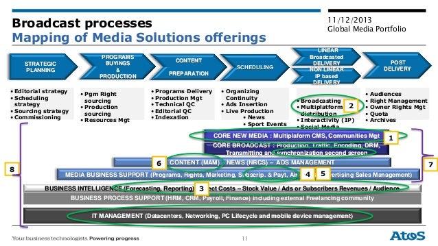 11 11/12/2013 Global Media Portfolio CONTENT (MAM) - NEWS (NRCS) – ADS MANAGEMENT BUSINESS PROCESS SUPPORT (HRM, CRM, Payr...
