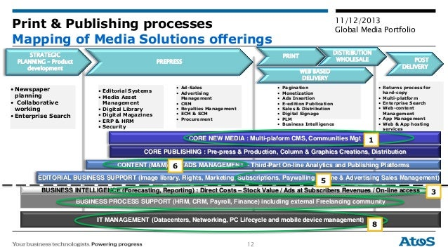12 11/12/2013 Global Media Portfolio Print & Publishing processes Mapping of Media Solutions offerings STRATEGIC PLANNING ...