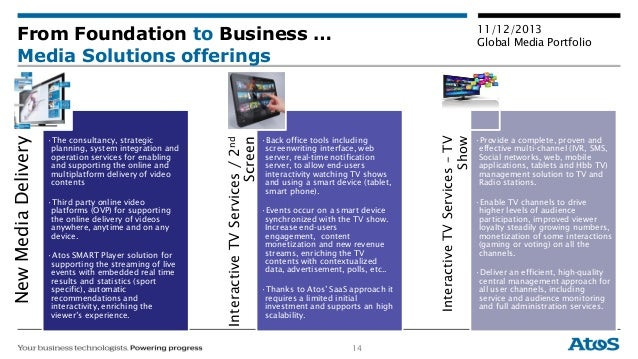 14 11/12/2013 Global Media Portfolio From Foundation to Business … Media Solutions offerings NewMediaDelivery •The consult...