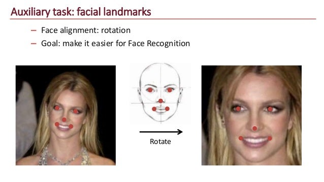 Face Recognition: From Scratch To Hatch
