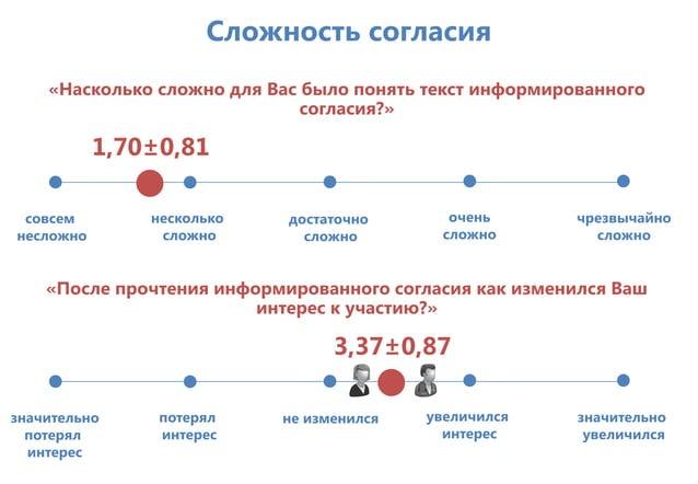 Сложность согласия «Насколько сложно для Вас было понять текст информированного согласия?» совсем несложно несколько сложн...