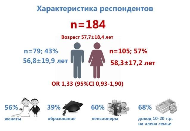 Характеристика респондентов n=184 n=79; 43% OR 1,33 (95%CI 0,93-1,90) Возраст 57,7±18,4 лет n=105; 57% 56,8±19,9 лет 58,3±...