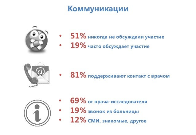 Коммуникации • 51% никогда не обсуждали участие • 19% часто обсуждает участие • 81% поддерживают контакт с врачом • 69% от...