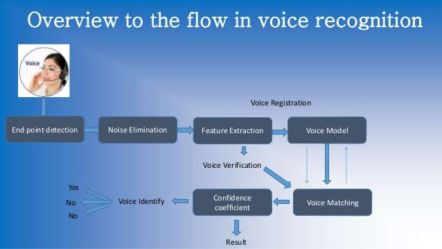 artificial intelligence for speech recognition Artificial intelligence research areas artificial intelligence resources artificial intelligence speaker independent speech recognition systems are difficult.