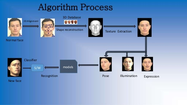 Face and Voice Recognition- Artificial Intelligence