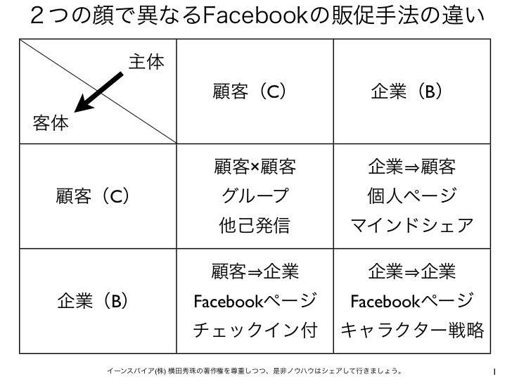 2つの顔で異なるFacebookの販促手法の違い        主体                    顧客(C)                   企業(B)客体                     顧客×顧客           ...