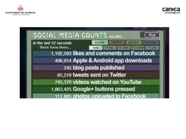 III Estudio sobre Redes Sociales en Internet. Noviembre de 2011. IAB SPAIN RESEARCH