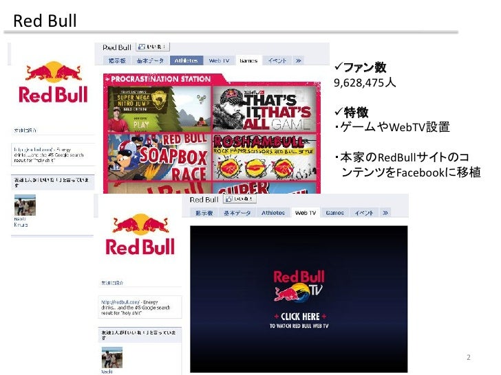 Red Bull             ファン数            9,628,475人             特徴            ・ゲームやWebTV設置             ・本家のRedBullサイトのコ     ...