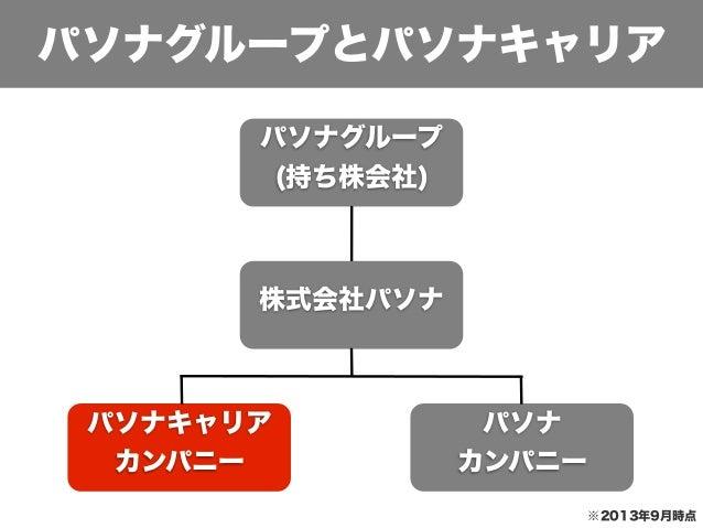 パソナキャリア新卒採用スライド[会社概要編] Slide 3