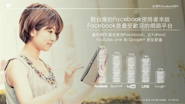 模範市場「Facebook 台灣消費者線上行為調查」 Slide 2