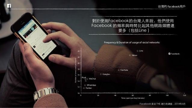 模範市場「Facebook 台灣消費者線上行為調查」 Slide 3