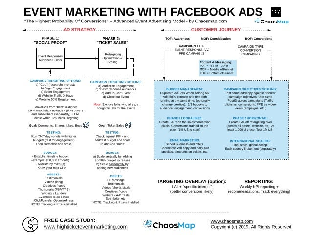 EVENT MARKETING WITH FACEBOOK ADS Event Responses Audience Builder Retargeting Optimization & Scaling CAMPAIGN TARGETING O...