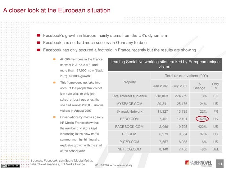 A closer look at the European situation                    Facebook's growth in Europe mainly stems from the UK's dynamism...