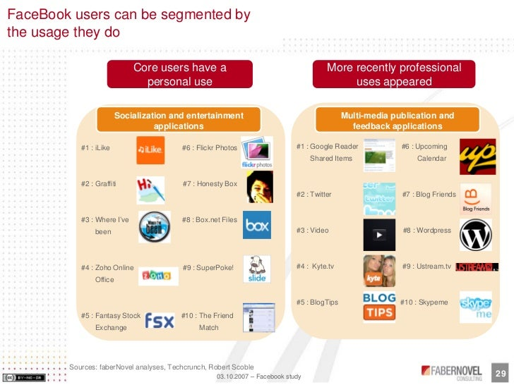 FaceBook users can be segmented by the usage they do                               Core users have a                      ...