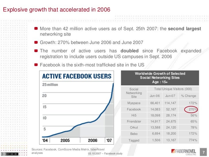 Explosive growth that accelerated in 2006                   More than 42 million active users as of Sept. 25th 2007: the s...