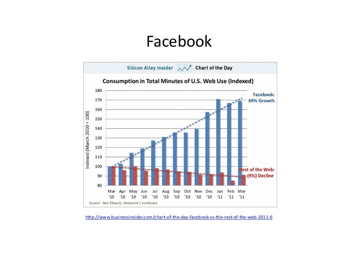 Facebook h/p://www.businessinsider.com/chart-‐of-‐the-‐day-‐facebook-‐vs-‐the-‐rest-‐of-‐the-‐web-‐2011-‐6 ...