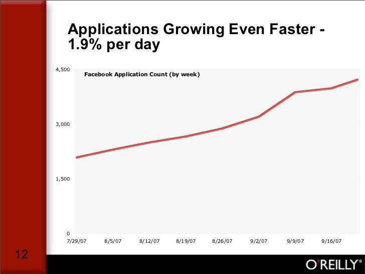 Applications Growing Even Faster -          1.9% per day      4,500               Facebook Application Count (by week)    ...