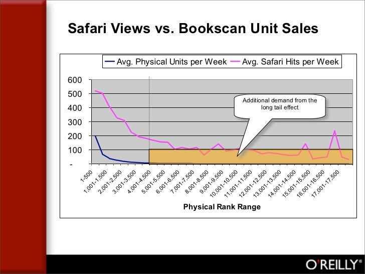 Safari Views vs. Bookscan Unit Sales                             Additional demand from the                               ...