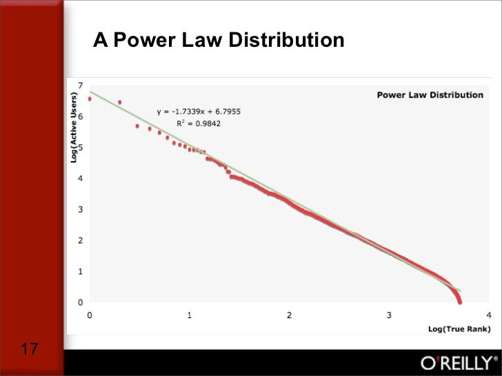 A Power Law Distribution     17