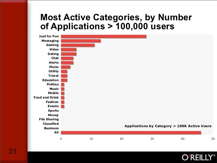 Most Active Categories, by Number          of Applications > 100,000 users         Just for Fun          Messaging        ...