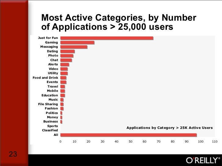Most Active Categories, by Number           of Applications > 25,000 users         Just for Fun              Gaming       ...