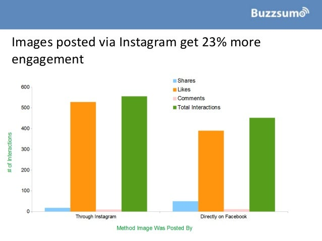 Images posted via Instagram get 23% more engagement