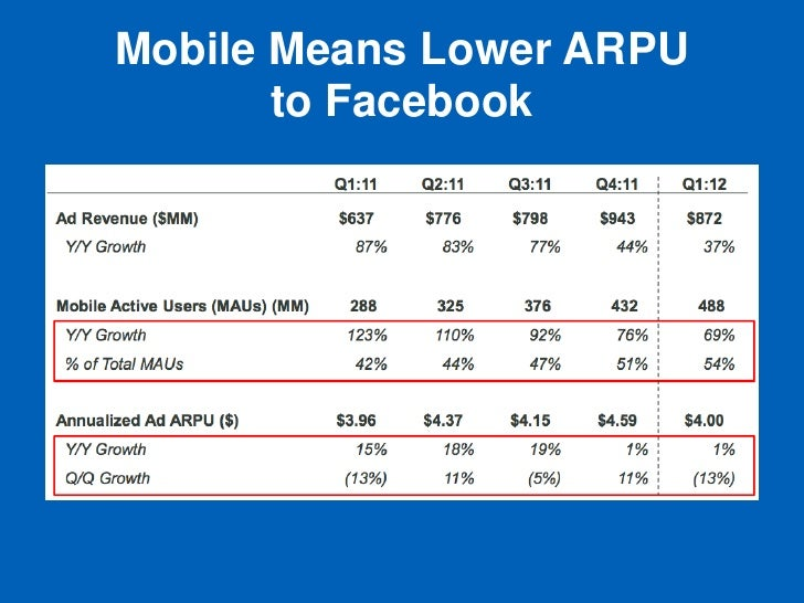 Mobile Means Lower ARPU       to Facebook