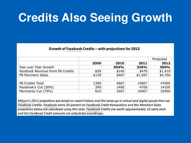 Credits Also Seeing Growth