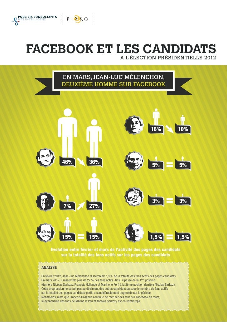 FACEBOOK ET LES CANDIDATS             A L'ÉLECTION PRÉSIDENTIELLE 2012                  EN MARS, JEAN-LUC MÉLENCHON,      ...