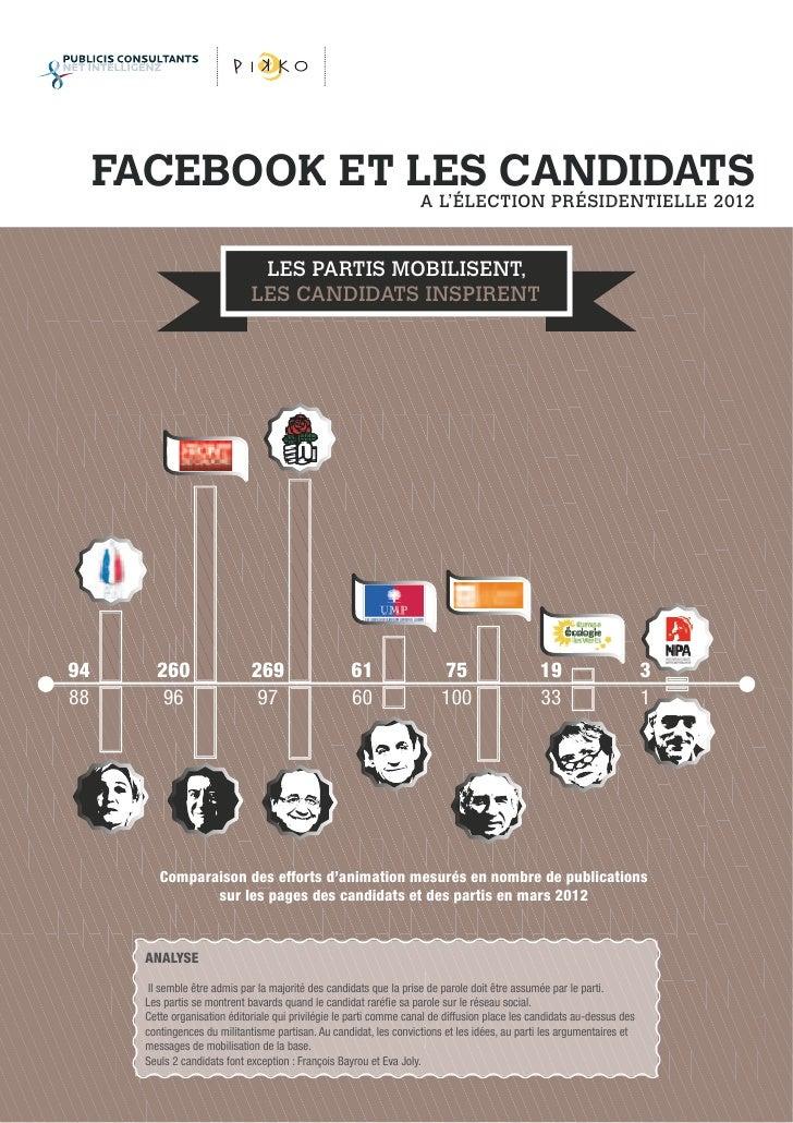 FACEBOOK ET LES CANDIDATS                  A L'ÉLECTION PRÉSIDENTIELLE 2012                                 LES PARTIS MOB...