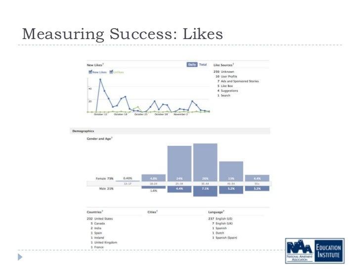 Measuring Success: Likes