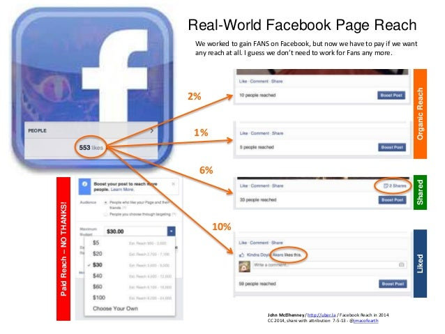 Real-World Facebook Page Reach 2% 1% 6% 10% OrganicReachSharedLiked PaidReach–NOTHANKS! We worked to gain FANS on Facebook...
