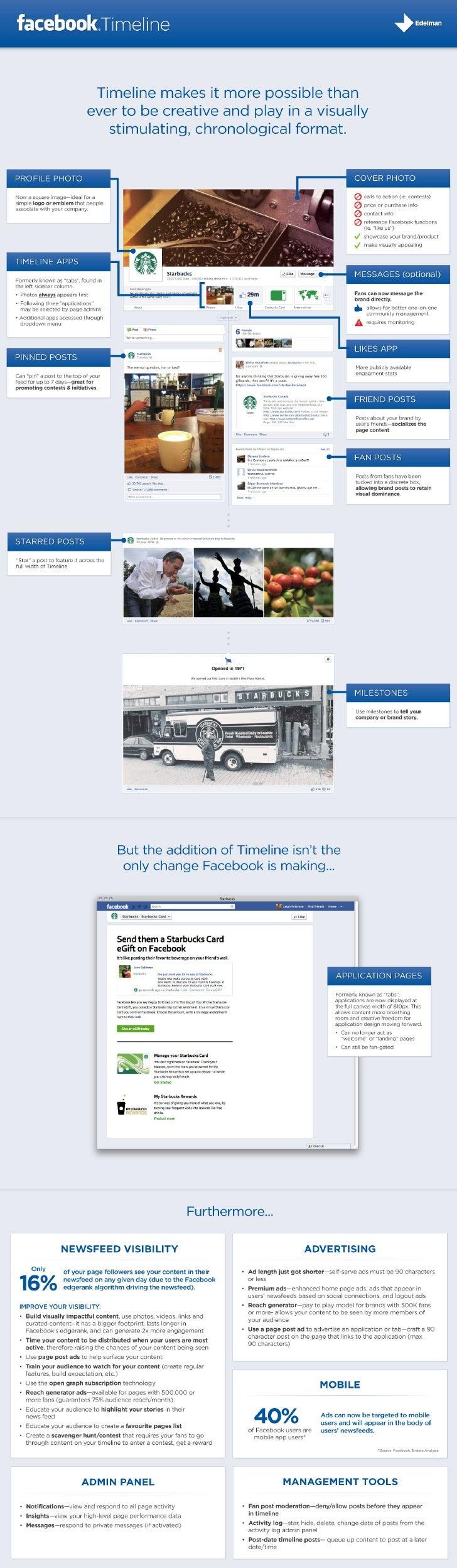 Facebook Timeline Overview