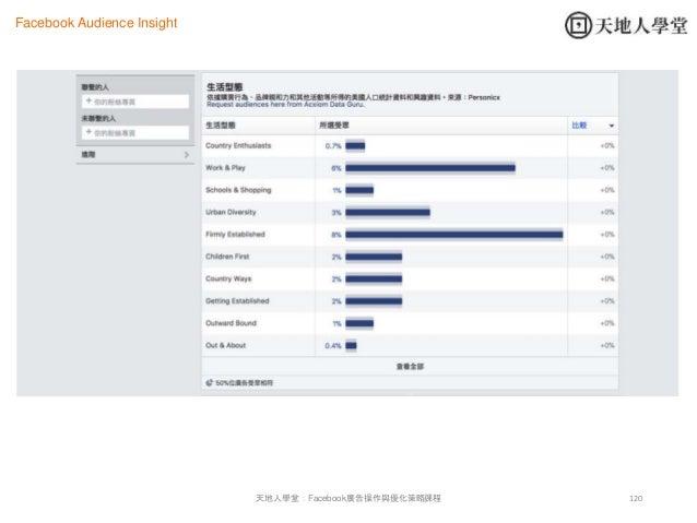 120天地人學堂:Facebook廣告操作與優化策略課程 Facebook Audience Insight