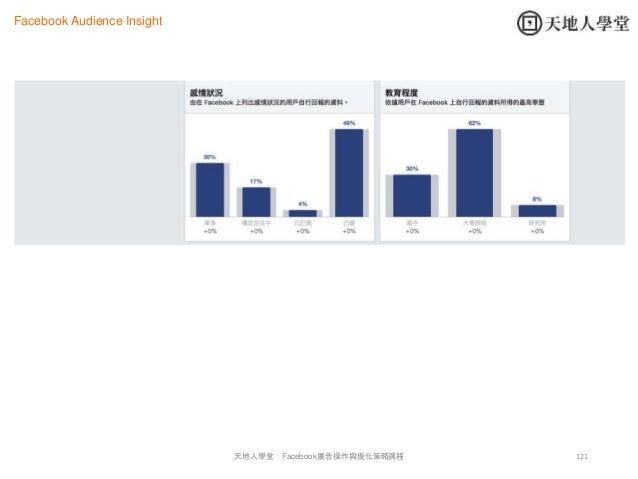 121天地人學堂:Facebook廣告操作與優化策略課程 Facebook Audience Insight