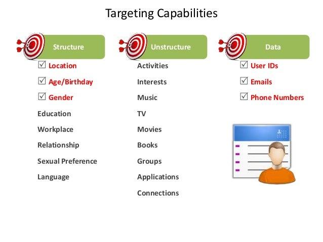 Targeting CapabilitiesStructure Location Age/Birthday GenderEducationWorkplaceRelationshipSexual PreferenceLanguageActi...