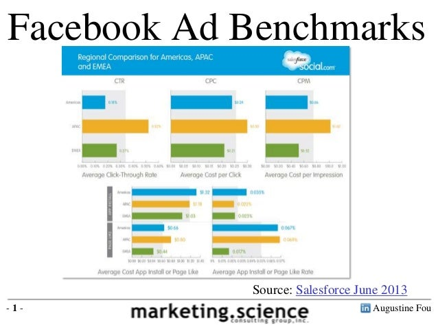 Facebook Ad Benchmarks by region CTR (click through rate) 0.26% CPC (cost per click) $0.27 CPM (cost per thousand) $0.70  ...